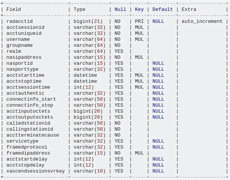 Mysql Optimize Table by Mysql Optimization For Large Myisam Table