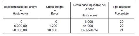 impuesto ahorro bizkaia 2015 impuestos de los productos de ahorro en 2015