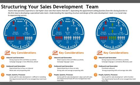 sales team structure template is your sdr team reporting to the right function gabe