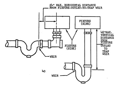 Plumbing Code Nyc by Proper Pitch On A Sewer Line And House Drain Explained