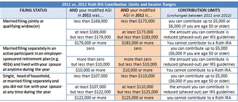 2014 vs 2013 401k 403b contribution limits and catch up amounts convert 401k into roth ira