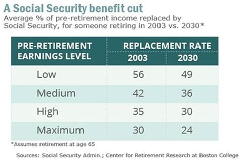 social security actuarial table the future of social security page 48 actuarial outpost