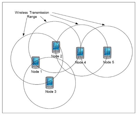 manet mobile ad hoc network directional routing protocol in wireless mobile ad hoc