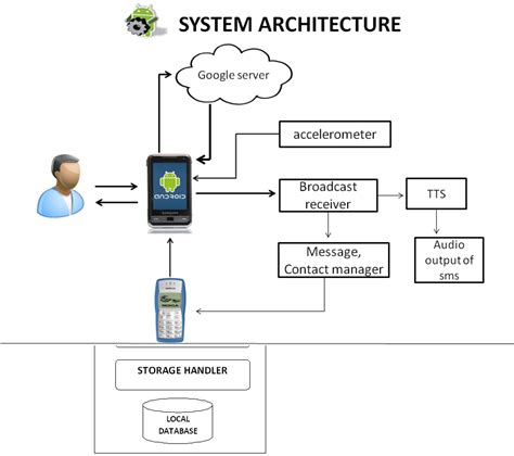 system architecture diagrams droid locator