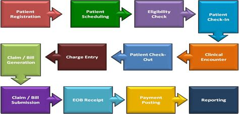 outpatient workflow outpatient workflow 28 images diagrams of emr