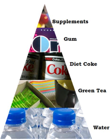 Pro Ana 'food' Pyramid   General ED Discussions   Forums and Community