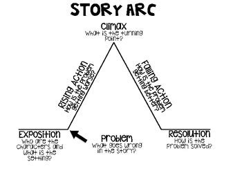 story arc template story arc graphic organizers by dee228 teachers pay teachers