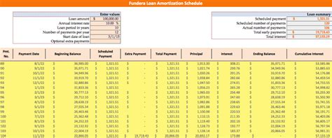 car loan amortization schedule 5 calculators to decide if you can