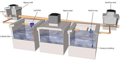 design criteria for rainwater harvesting 17 best images about rainwater harvesting on pinterest