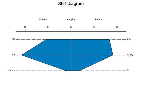 stiff diagram software free aqqa software rockware software and consulting