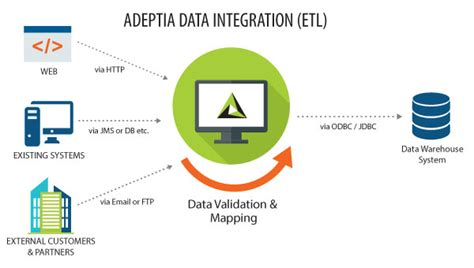 data integration requirements template choice image