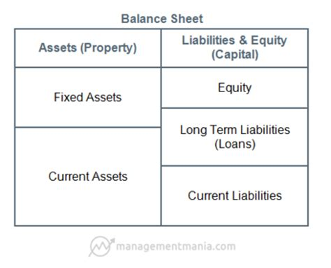 the current assets section of the balance sheet should include balance sheet managementmania com