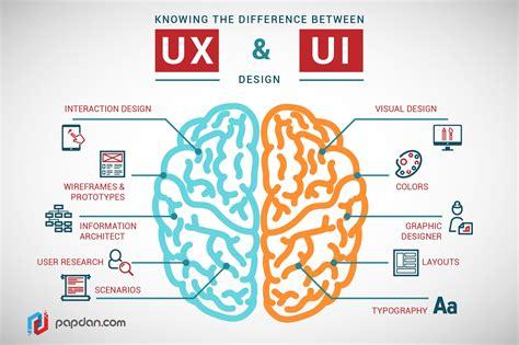 design thinking ux ui design vs ux design uzu media if you like ux