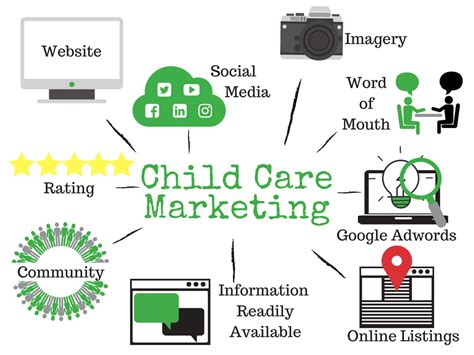 Marketing Education by Marketing Early Childhood Education Childcare O2us