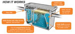 Kitchen Grease Trap Design by Grease Traps Commercial Kitchens Restaurant Equipment