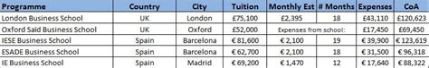 Average Cost Mba Europe by Mba Cost Of Attendance Coa Prodigy Finance