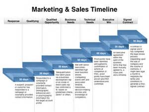 sales and marketing plan template marketing timeline template 7 free excel pdf documents