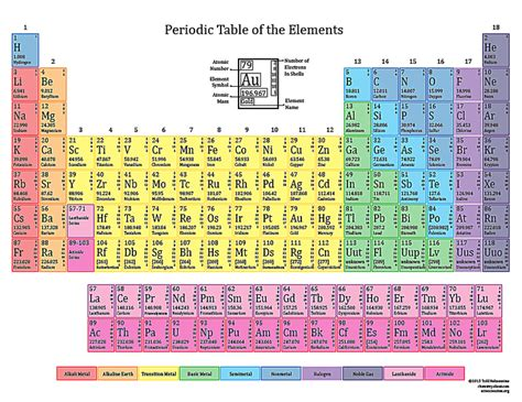 printable periodic table in color basic printable color periodic table