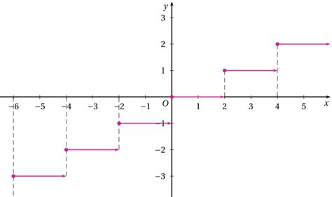 Floor Function Plot How Do I Draw The Graph Of The Floor Function Floor