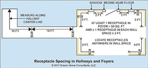 gfci distance from standard outlet wiring diagram standard outlet cover