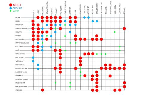 Ml Architecture Matrix And Bubble Diagram Architectural Design Programming