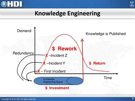 knowledge management best practices knowledge management best practices within service management