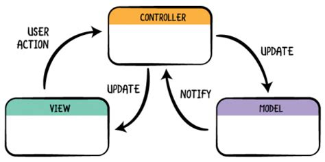 mvc diagram programming is magic programmerhumor
