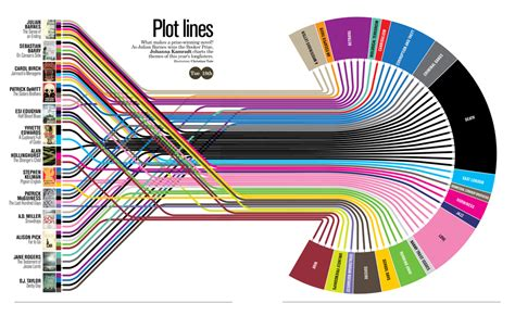 lines books does the shape of your plot matter ny book editors