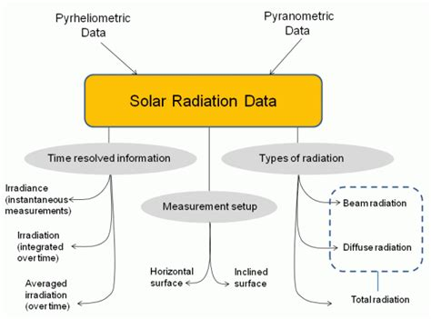 solar and infrared radiation measurements energy and the environment books 2 1 available solar radiation and how it is measured eme