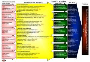 Strategic Plan Implementation Template by Simple Implementation Plan Template Excel Project