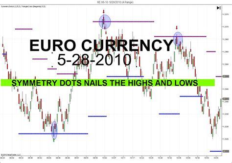 live futures trading room live futures trading room making quick money