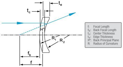 meniscus diagram image gallery meniscus lens