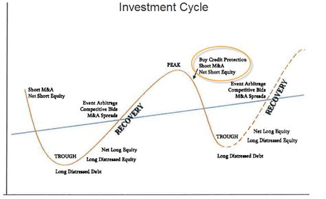 Cycle Investing investment cycle
