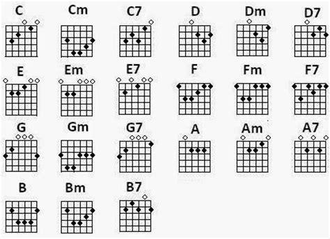 belajar kunci gitar kres rudyanshah belajar chord kres pada gitar