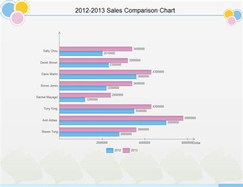 Improve Business Reports With Charts And Graphs Business Graph Templates