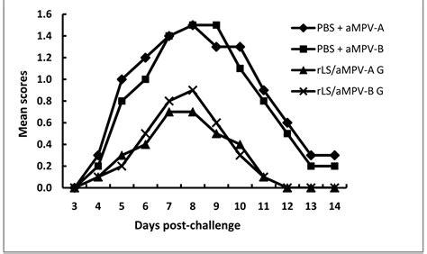 f protein ndv protection by recombinant newcastle disease viruses ndv