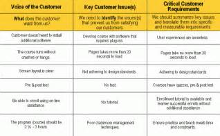 the template voice of the customer template best template idea