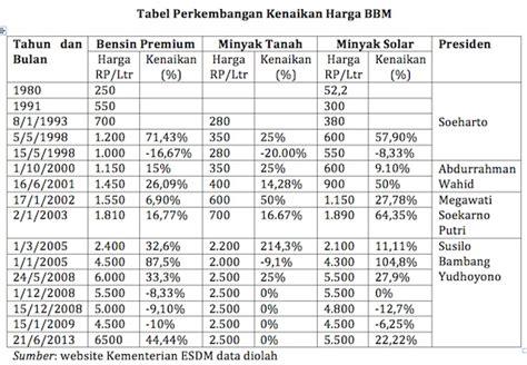 Minyak Nilam Tahun Ini menghemat tanpa menaikkan simulasi perhitungan bbm bagian 1 171 indoprogress