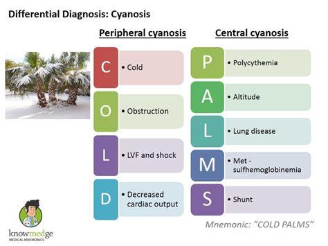 Medical Mnemonics Cyanosis Cold Palms Usmle