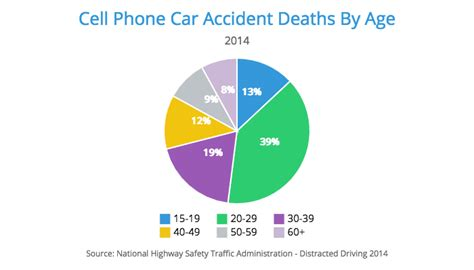 Top 7 Causes Of Car Accidents 2018 Statistics