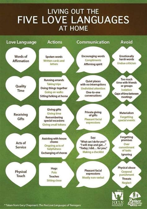 the 5 love languages 0802414818 love languages language and five love languages on