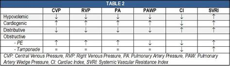 shock vasopressors a review aaem resident and