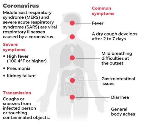 coronavirus cdc tests wisconsinites due  symptoms