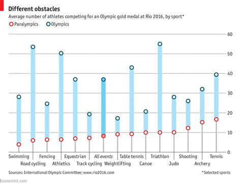Mba Quarterly Data Book 2016 by Daily Chart Paralympians Fewer Competitors Than