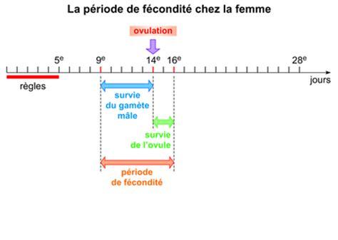 Calendrier De Fertilite Chez La Femme La P 233 Riode De F 233 Condit 233 Chez La Femme Base Documentaire