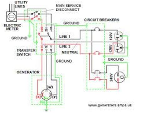 generator backfeed search handyman diagrams