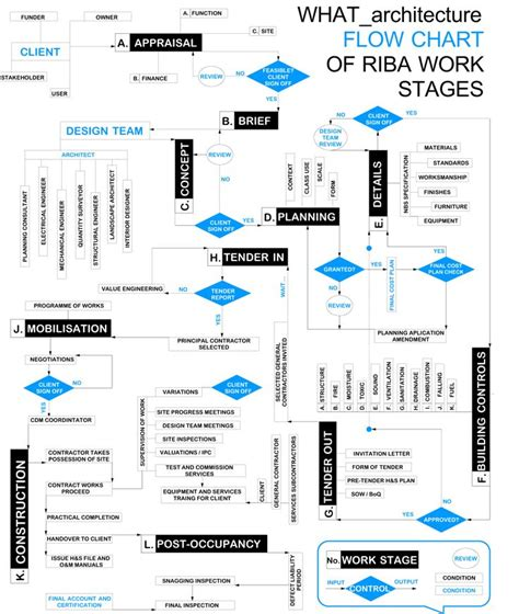 Best Home Design Software For Mac Uk Best 25 Process Flow Chart Ideas On Pinterest Work Flow