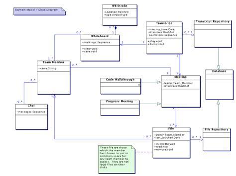 domain model class diagram oos group18 c d