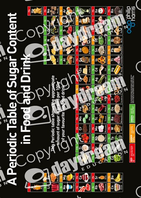 Sugar Periodic Table by Periodic Table Of Sugar Content Science Poster