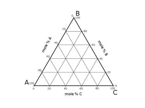 ternary phase diagram image gallery ternary diagram
